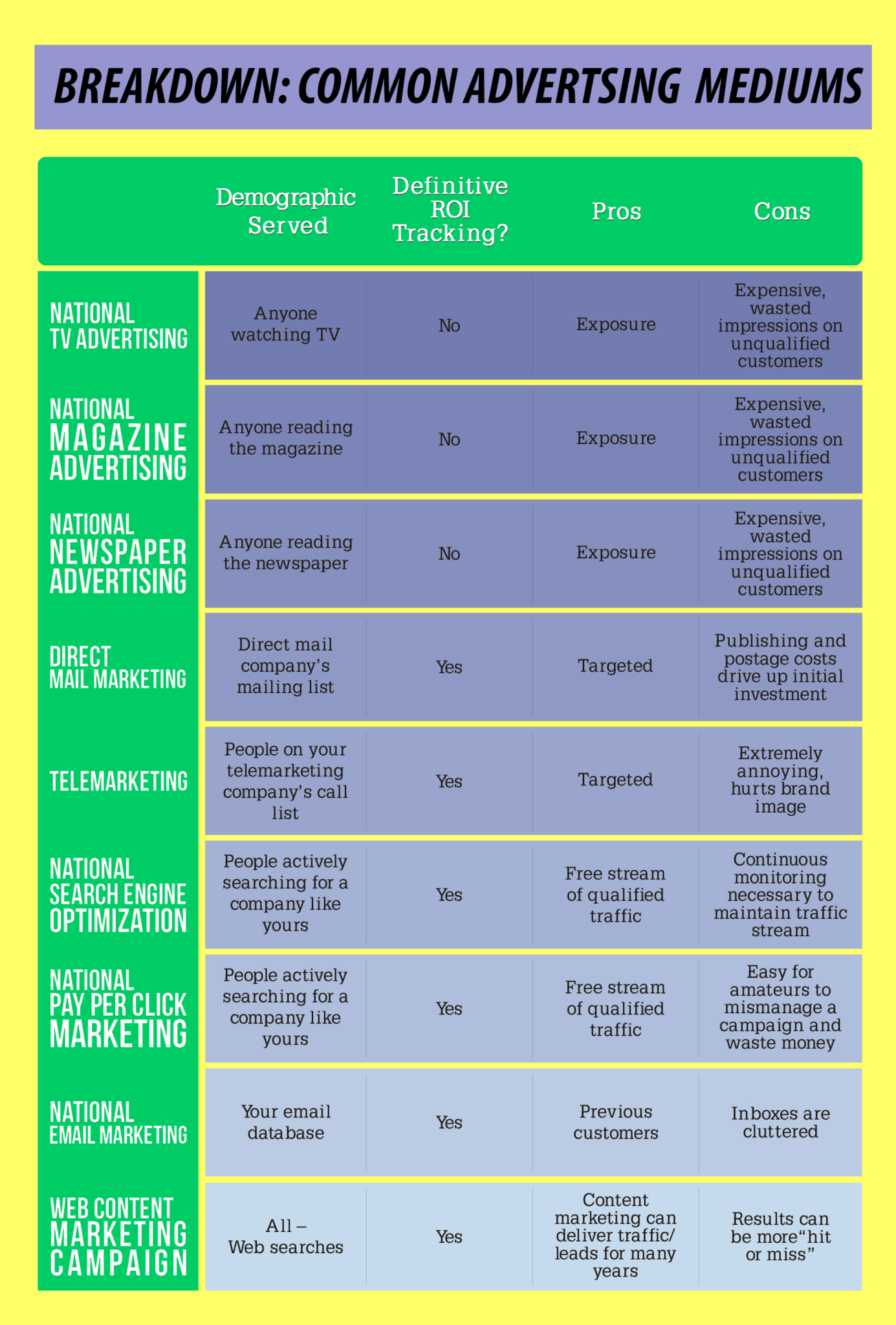 Green Smart Advertising Infograph2